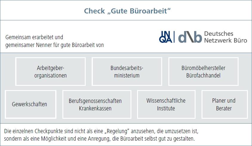 Gemeinsam erarbeitet und gemeinsamer Nenner für gute Büroarbeit von Deutsches Netzwerk Büro